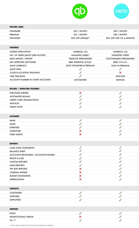 XERO vs QuickBooks – Oribell Pte. Ltd.